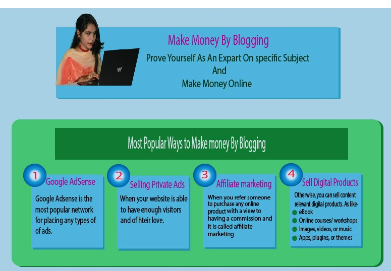 How to generate revenue by blogging step by step guide