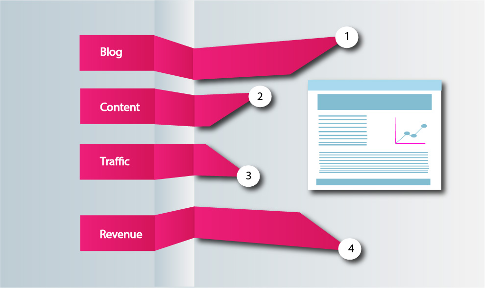 Profitable content drive traffic